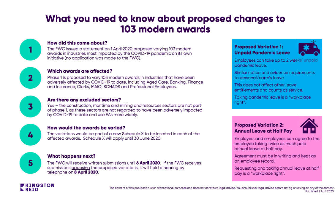 Proposed changes to Modern Awards