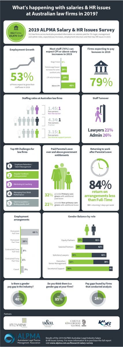 2019 Australian Survey Infographic